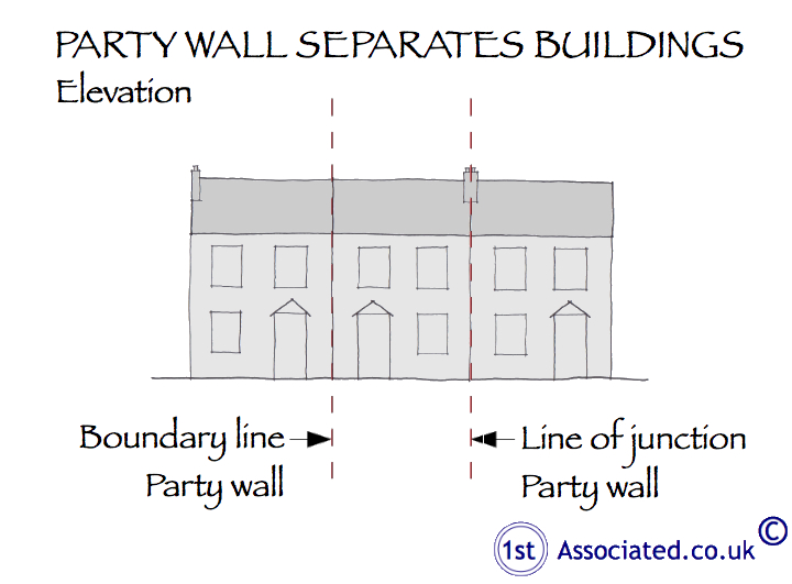 Party wall separates buildings