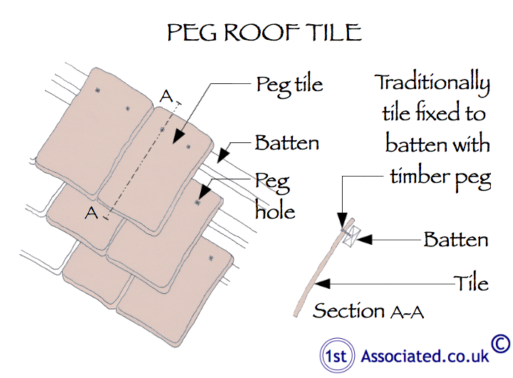 Peg roof tile