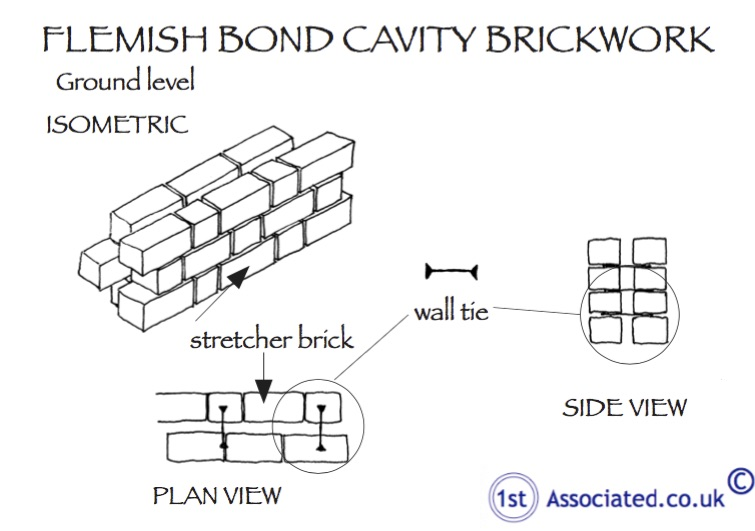 Flemish bond brickwork